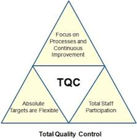 Software quality management thesis